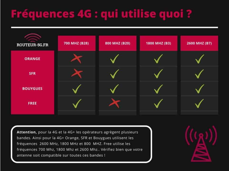 antenne-4G-frequences