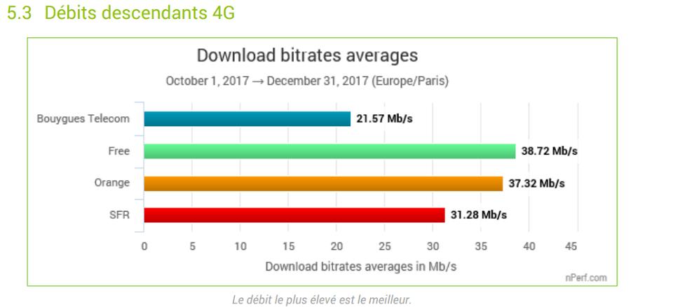 forfait-4G-meilleur-débit